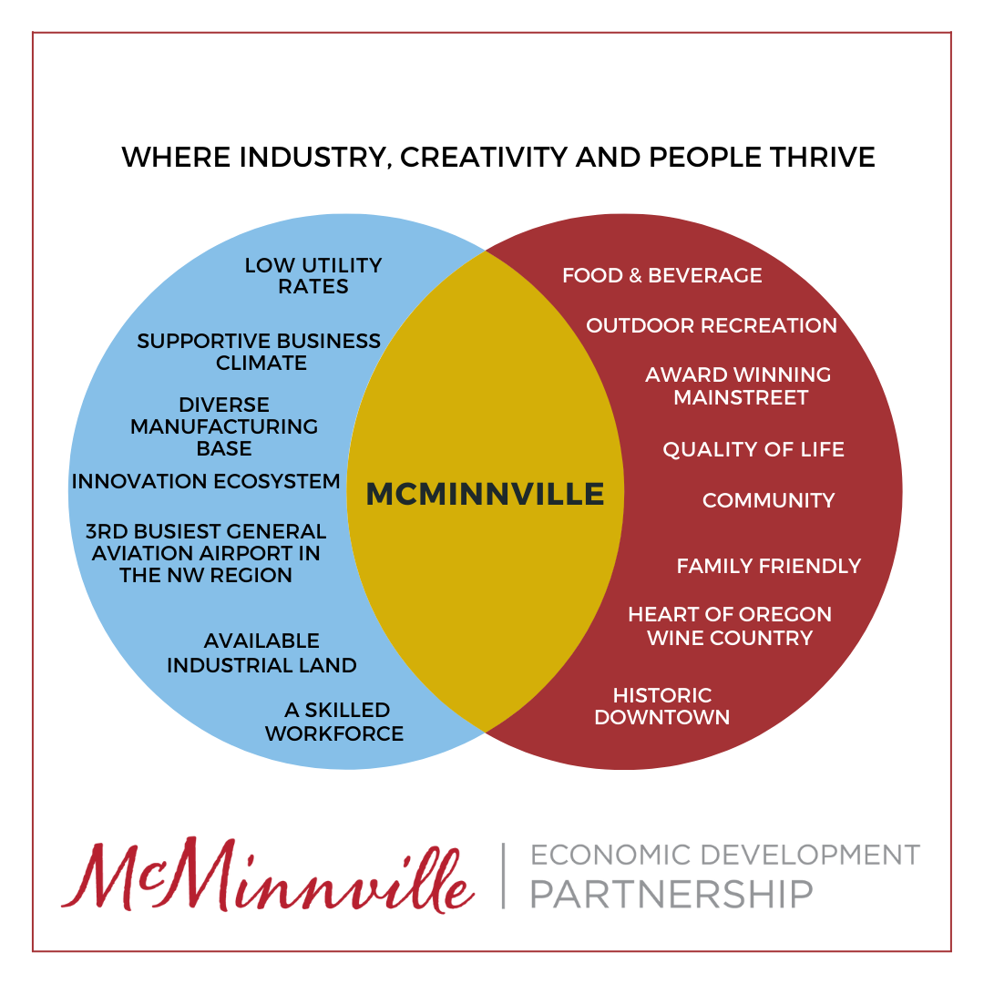 McMinnville Venn Diagram