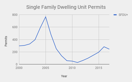 permits for single dwelling units