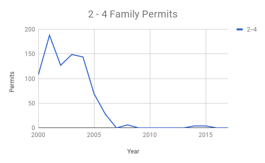 Permits for 2-4 family units