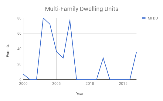 permits for multi family units