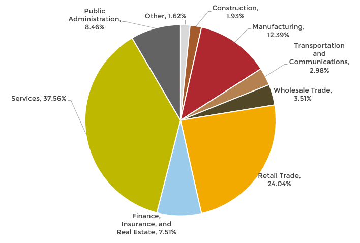 Employment by industry sector pie chart
