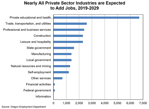 Private Sector Industries expected to add jobs