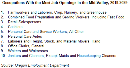 Occupations with the most job openings