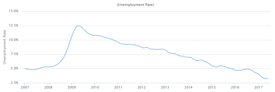 Unemployment in Yamhill County chart